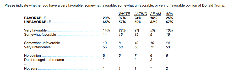 Californians do not have a favorable opinions of Donald Trump